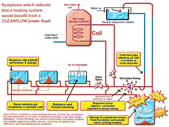 Powerflush London - powerflushing central heating from £240. no Vat!